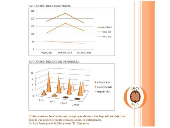 caso2-colesterolydolor
